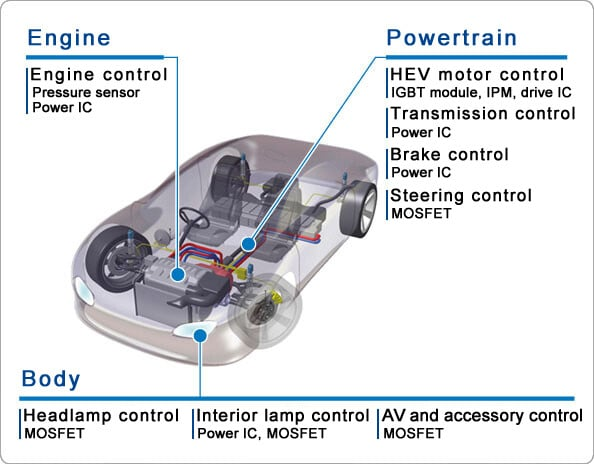 automotive-semiconductor