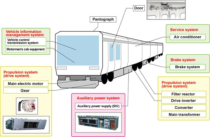power-electronic-equipment-for-rolling-stock