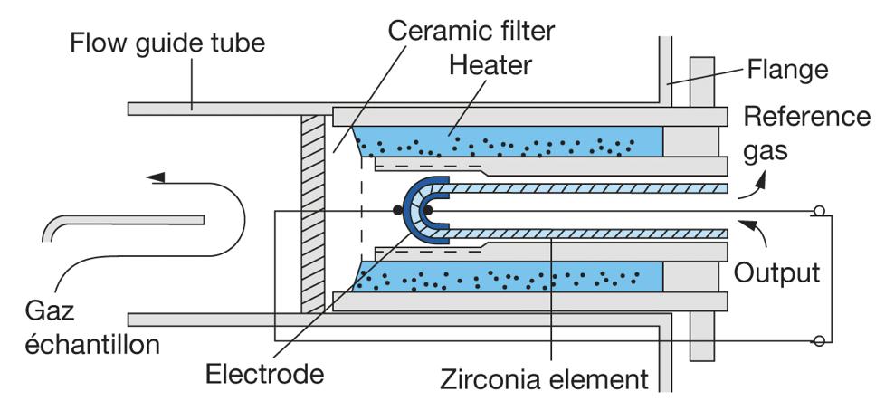 atex-in-situ-zirconia-oxygen-analyzer-principle