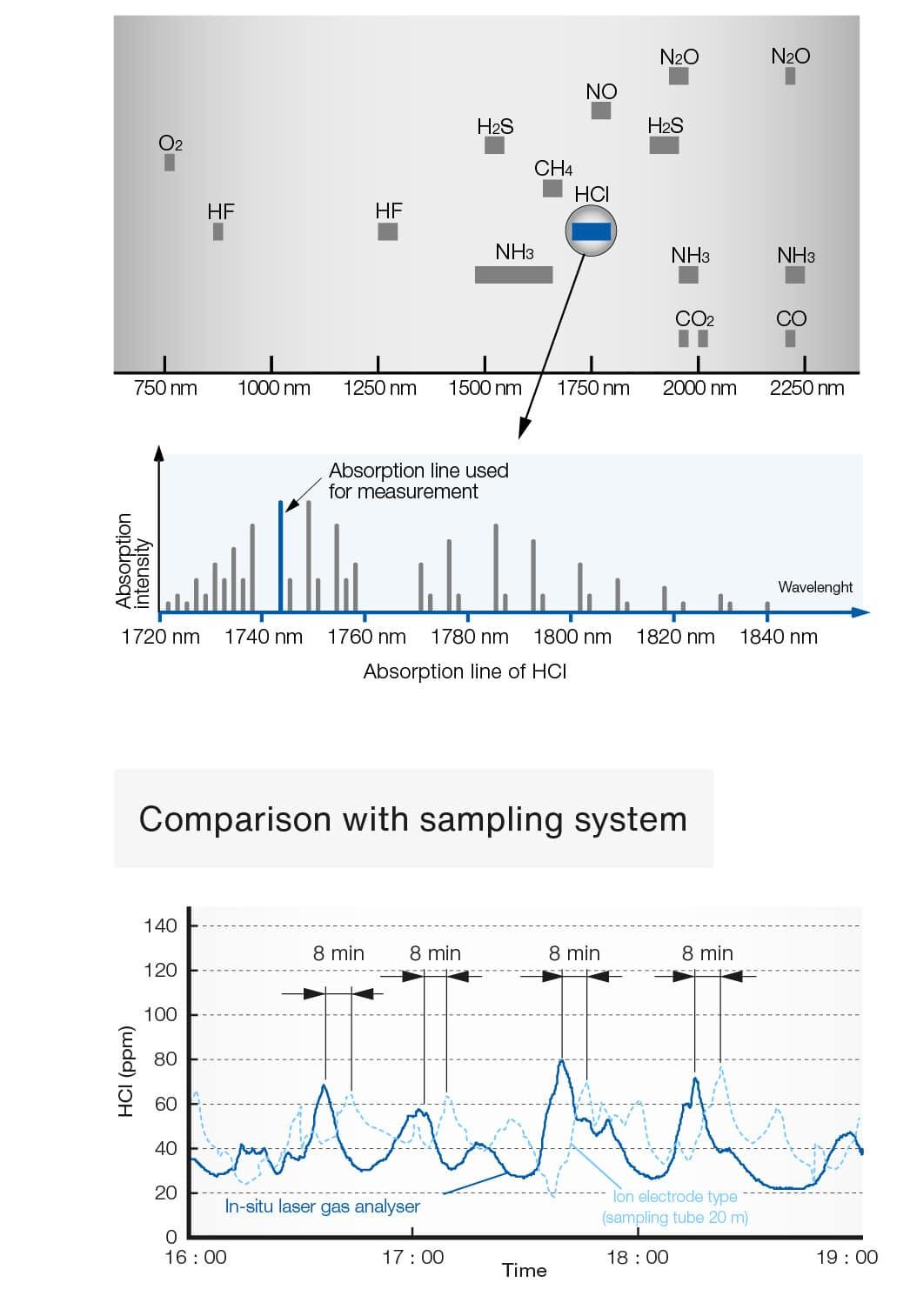 laser-gas-analyzer-absorption-spectrum