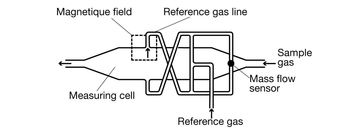 paramagnetic-gas-analyzing-diagram