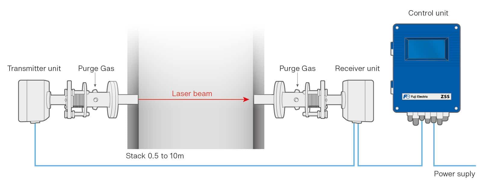 zss-laser-gas-analyzer-flow
