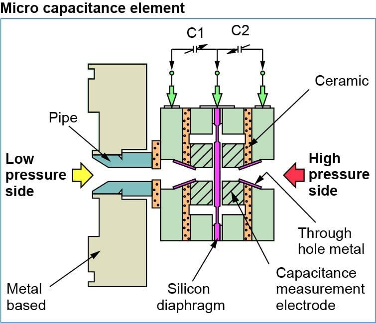 micro-capacitance-element