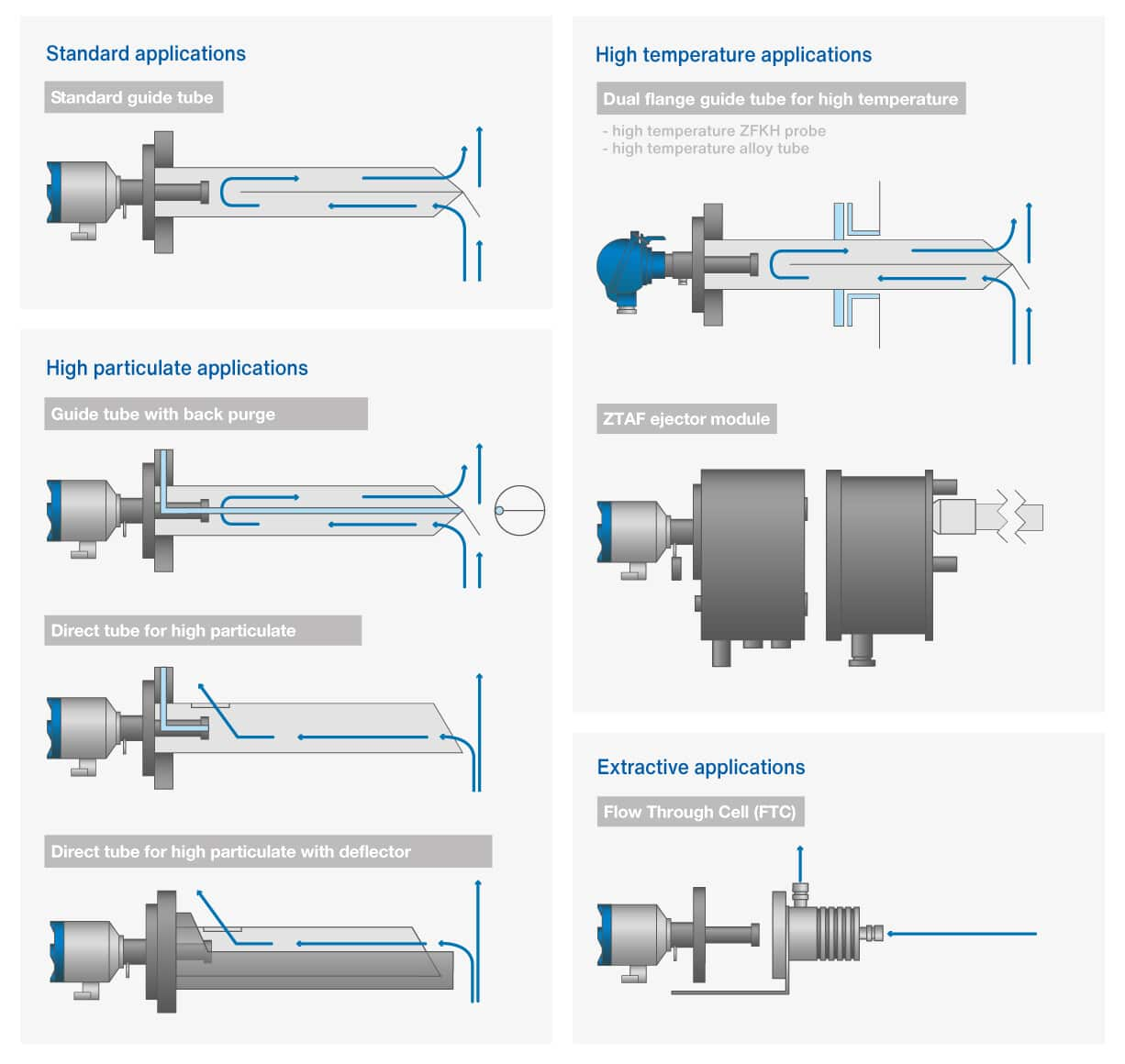 standard-high-temperature-applications-atex-in-situ-zirconia-oxygen-analyzers