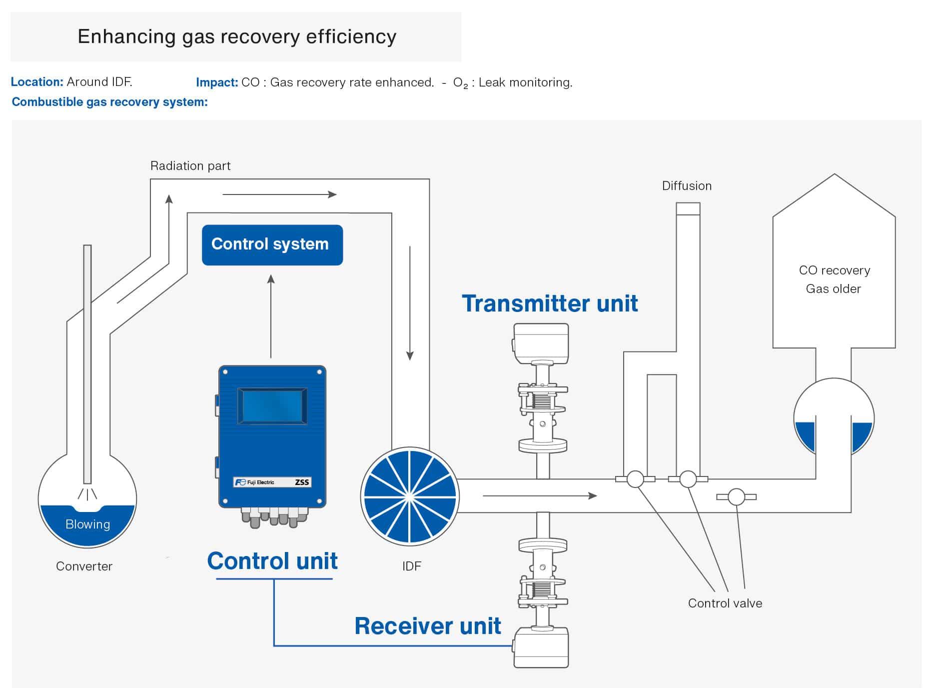 enhancing-gas-recovery-gas-analyzer