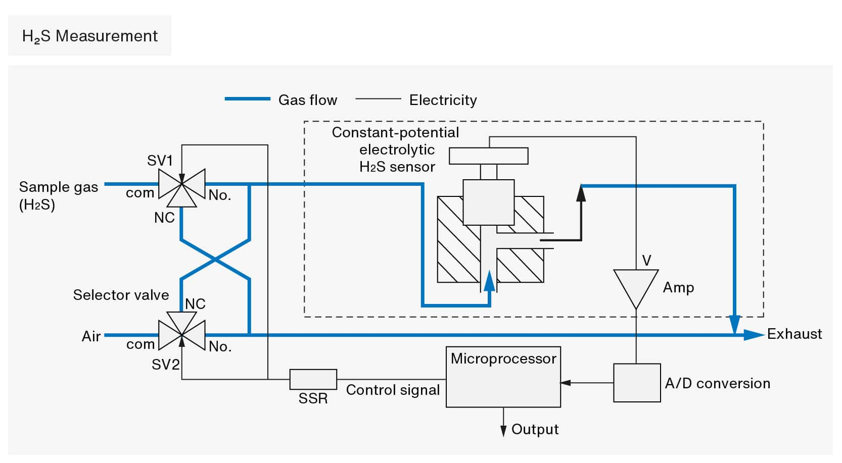 fuji-electric-biogas-manual