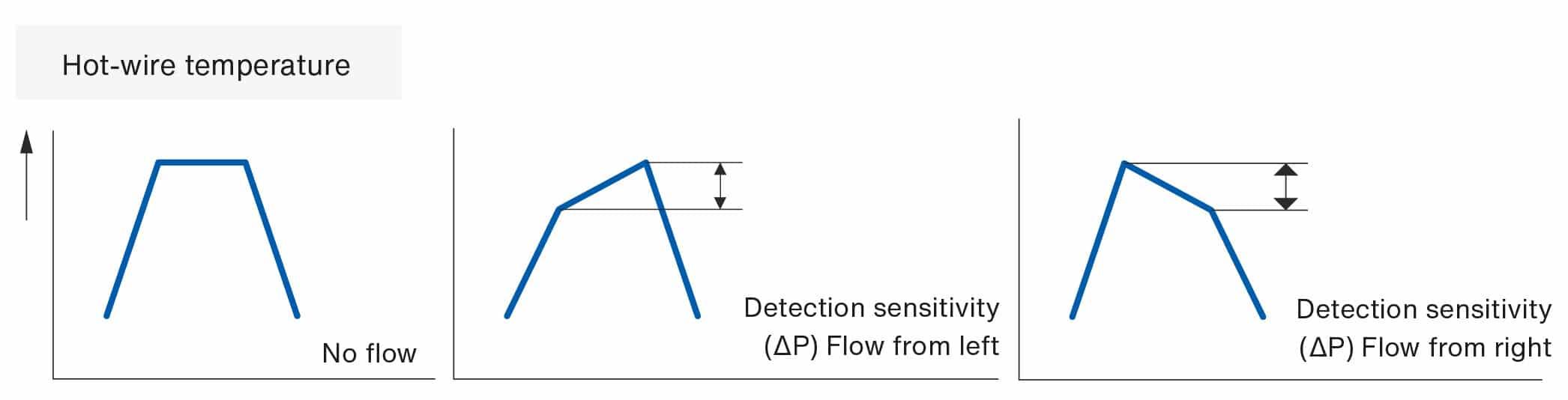 ndir-gas-analyzer-hot-wire-temperature