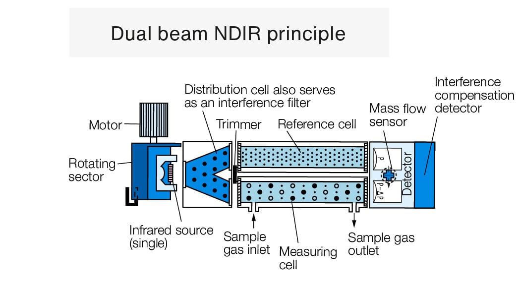 dual-beam-ndir-principle