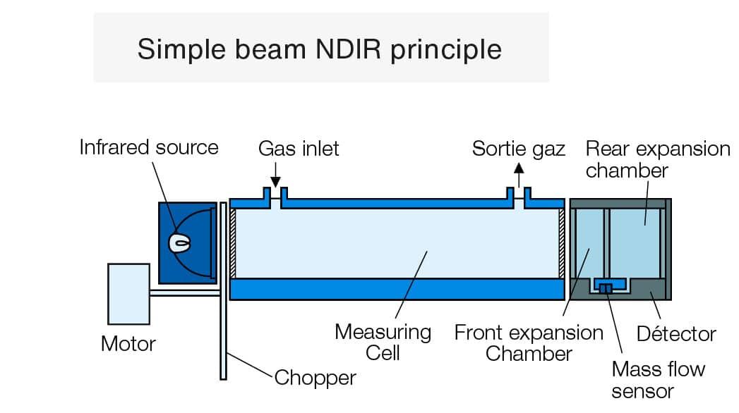 ndir-principle-diagram