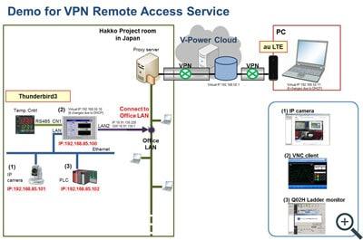 demo-vpn-access-services